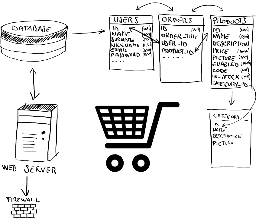 Notre expertise en développement de site e-commece