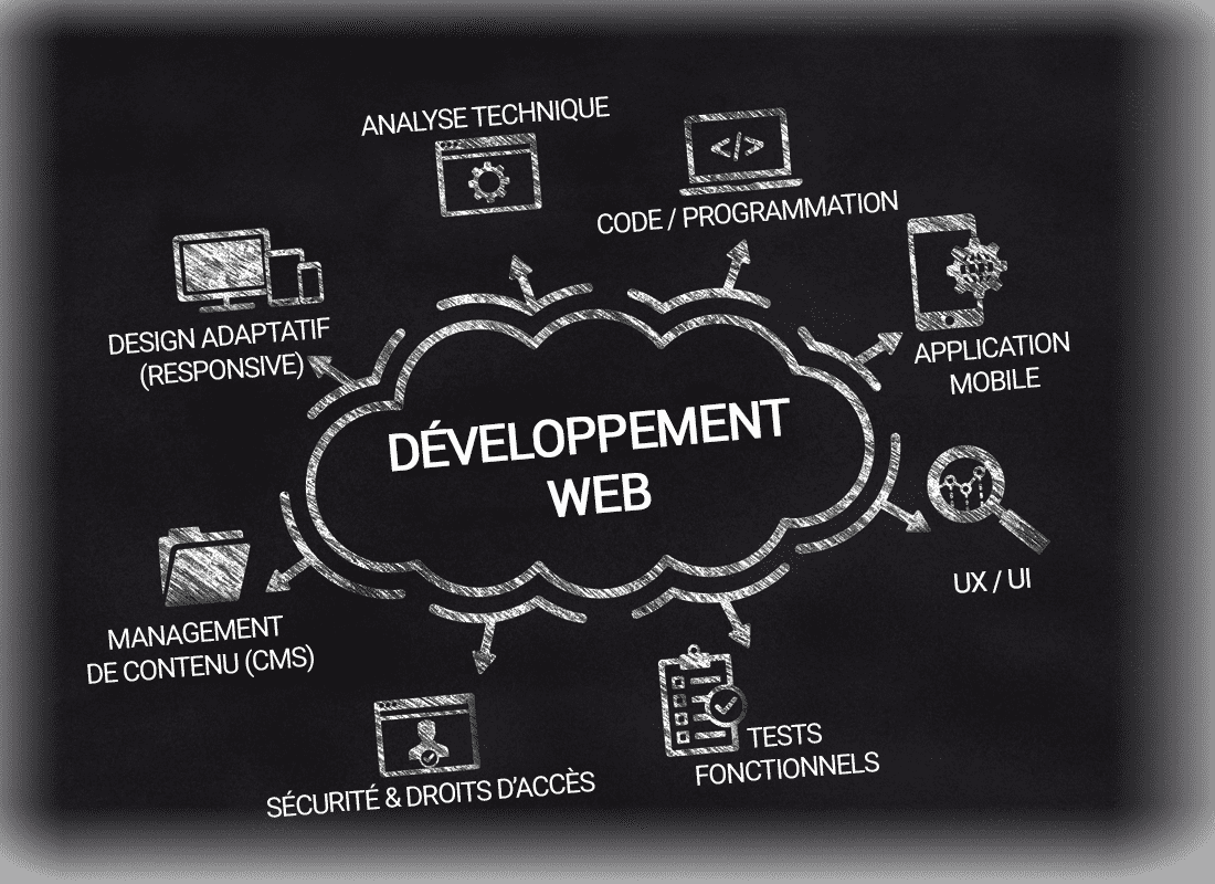 Développement de sites web