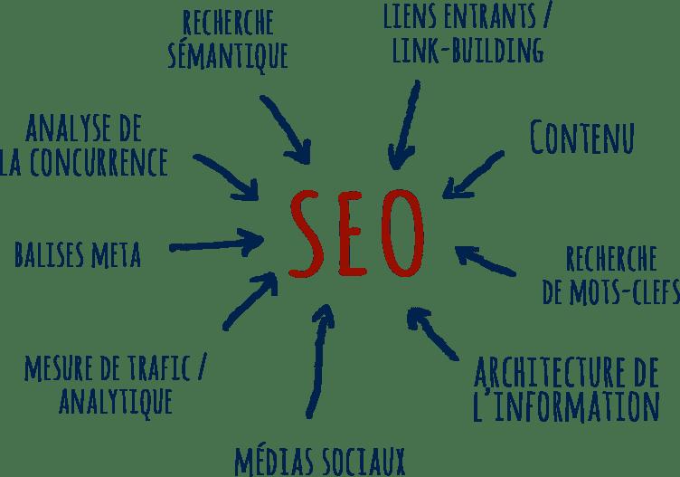 SEO et indexation Google
