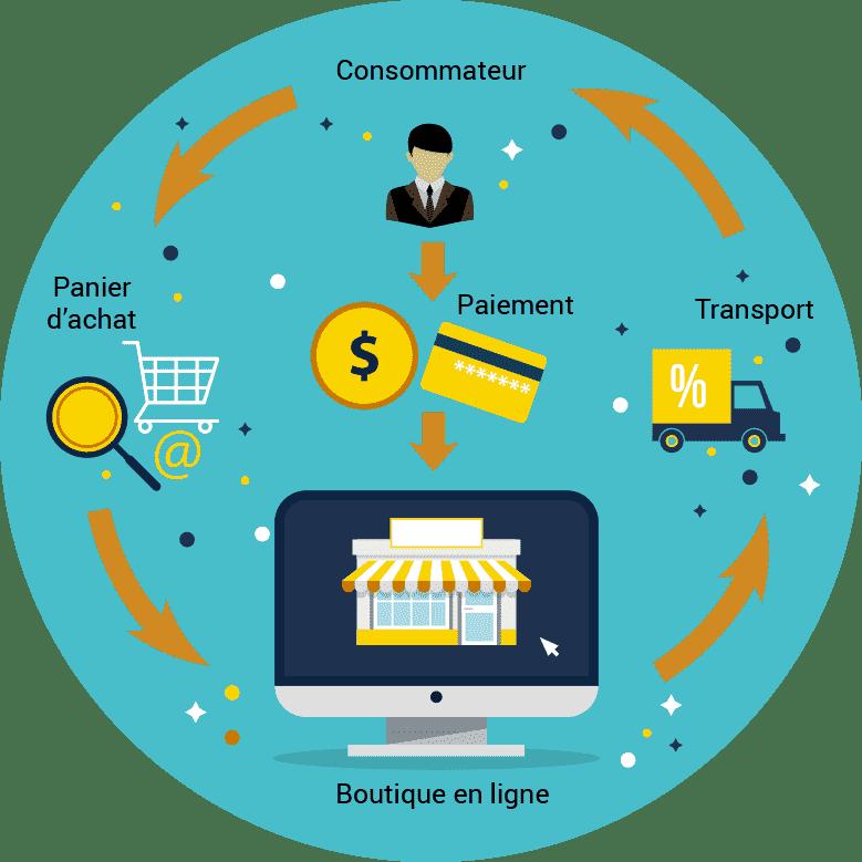 Notre expertise en matière de stratégie e-commerce